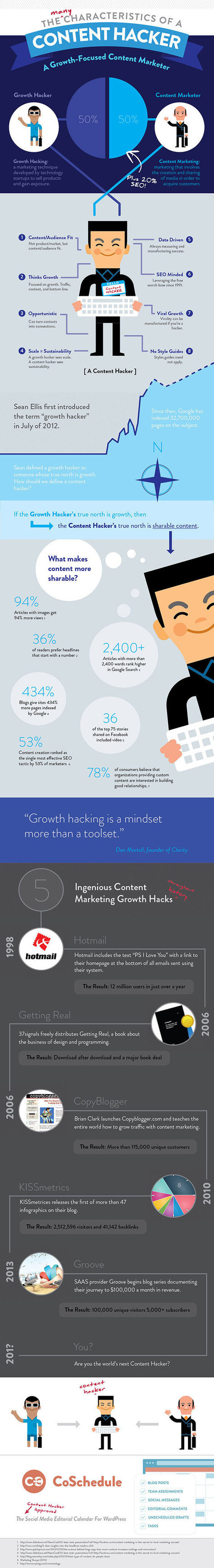 10 Content Marketing Growth Hacks [with Infographic] | Personal & Professional Growth | Scoop.it