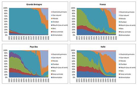 Hiérarchies urbaines et transitions énergétiques: une approche évolutive en Europe de 1800 à 2010 - Vertigo | Nuevas Geografías | Scoop.it