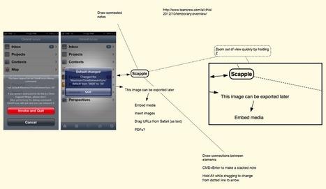 Scapple Beta | Scrivener, lecture et écriture numérique | Scoop.it