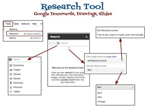 Kelly Fitzgerald ~ EdTech Nut: Google Drive: Research Tool Overview | Skolbiblioteket och lärande | Scoop.it