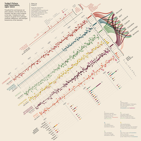 A visual history of Nobel prizes and notable laureates, 1901-2012 | Interesting Reading | Scoop.it