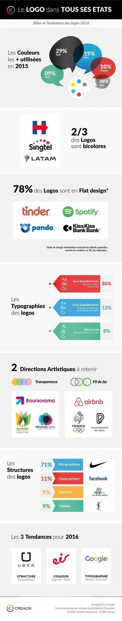 Infographie : Les grandes tendances des logos en 2016 | Web design and presentation | Scoop.it