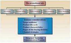 The era of Integrated Marketing Communication   Week 1-3   Scoop.it
