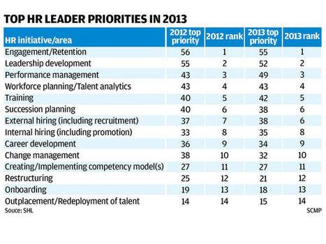 Big data is big challenge for HR talent analytics   HR Effectiveness   Scoop.it