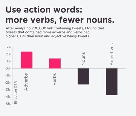 A scientific guide to writing great headlines on Twitter, Facebook and your Blog | Online Marketing Resources | Scoop.it