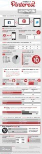 Interesting Stats-  Pinterest Infographic | Social Media Rocks | Scoop.it