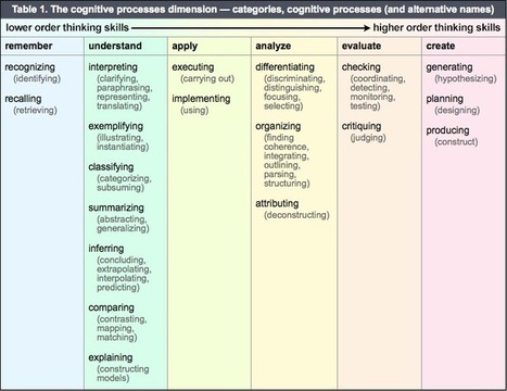 Revised Bloom's Taxonomy and tools for developing learning objectives | Web Resources for New Faculty | Scoop.it