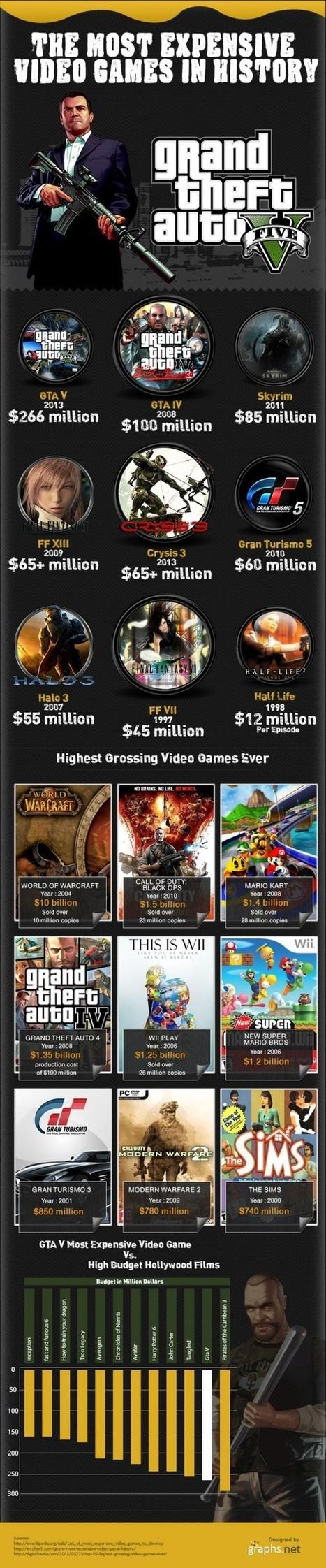 Los videojuegos más caros de la historia. | infografiando | Scoop.it