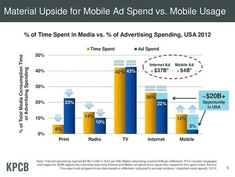 More video! More mobile! More drones! Mary Meeker's 2015 Internet TrendsVizWorld.com | VizWorld.com | Designing  services | Scoop.it