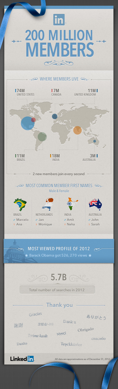 Social Network LinkedIn has 200 miljoen members – infographic /@BerriePelser | WordPress Google SEO and Social Media | Scoop.it