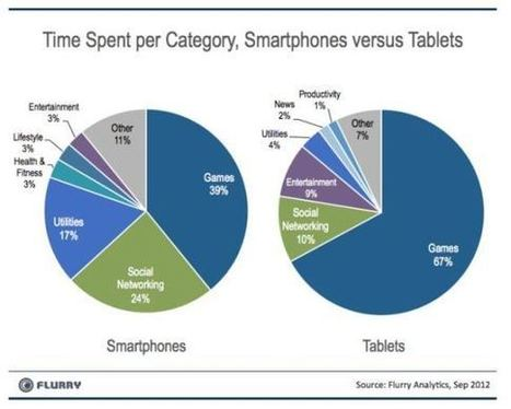 Smartphones Are From Mars, Tablets Are From Venius - Marketing Pilgrim | Mobile Learning Pedagogy | Scoop.it