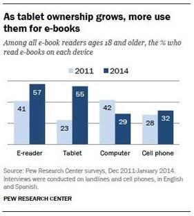 eBook : 28% des Américains ont lu un livre numé... | Actu des livres numériques | Scoop.it