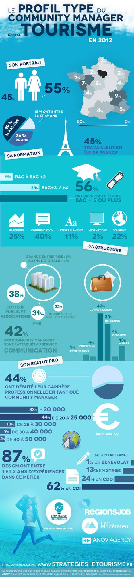 le Profil type du Community Manager dans le tourisme | Hospitality and tourism industry | Scoop.it