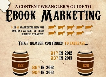 A Start-to-Finish Guide to Ebooks [Wild West-Themed Infographic]   Strengthening Brand America   Scoop.it
