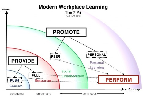 The 7 Ps of Modern Workplace Learning | Aprendiendo a Distancia | Scoop.it