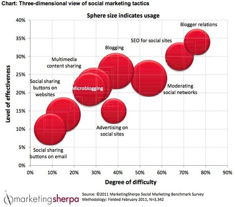 In Social Media, Your Return Represents Your Investment Brian Solis | Curation, Social Business and Beyond | Scoop.it