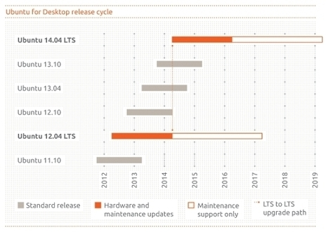 Canonical envisage une rolling release pour Ubuntu | Ubuntu French Press Review | Scoop.it