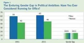 Study Finds Gender Gap in Political Ambition | State Chambers | Scoop.it