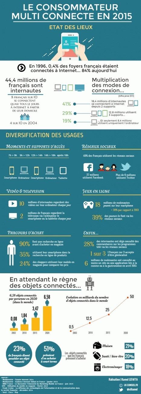 Le consommateur multiconnecté en 2015 : Etat des lieux | Seratoo - Marketing 3.0 | Clic France | Scoop.it