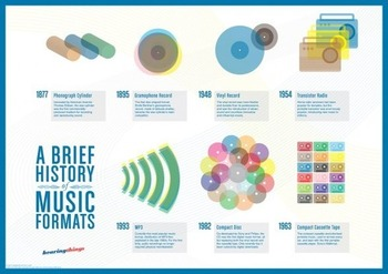 Music formats: A brief history (infographic) | Business in a Social Media World | Scoop.it