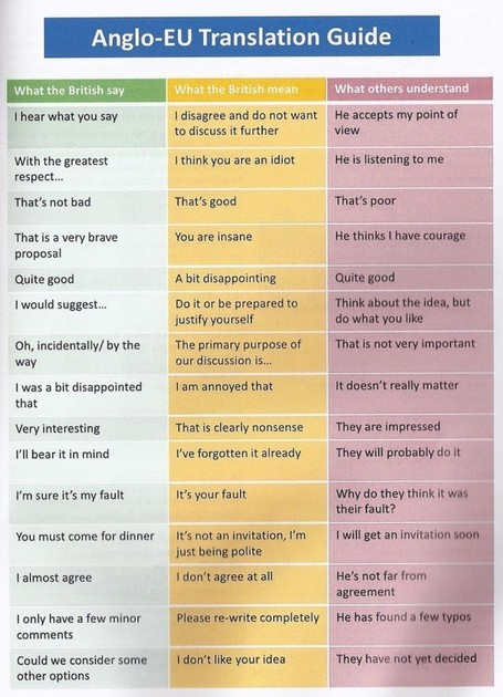 What British people say vs. what they really mean | Today I Learned Something New | TEFL & Ed Tech | Scoop.it