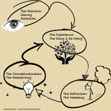 A Natural and Experiential Cycle of Learning | eLearning, Blended Learning and Mobile Learning | Scoop.it