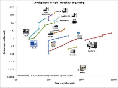 Developments in next generation sequencing – June 2014 edition | CBiB - Bordeaux Bioinformatics Center | Scoop.it