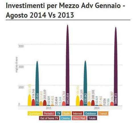 Investimenti Advertising Italia | Socially | Scoop.it