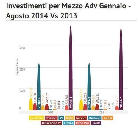 Investimenti Advertising Italia   Socially   Scoop.it