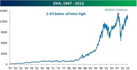 Bespoke Investment Group - Think BIG - DJIA Highs Actual and Inflation Adjusted | FifthEstate.co | Scoop.it