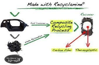 Connora Technologies makes epoxy truly recyclable | Transport | Scoop.it