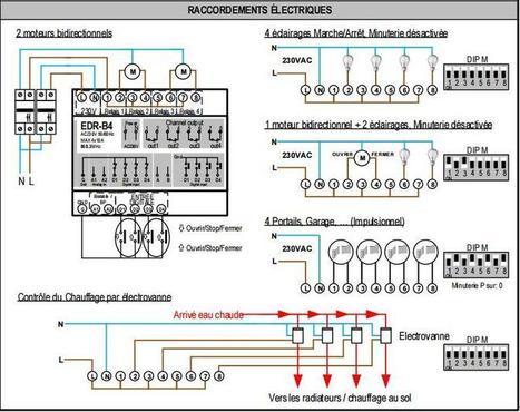 Présentation Récepteur Rail Din EDR-B4 Edisio | Ma domotique | Scoop.it