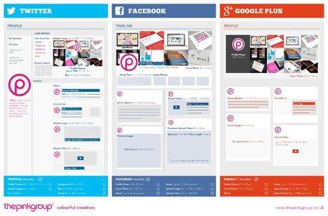 Useful infographic for social media image sizes - Stonebug blog | Web Development | Scoop.it