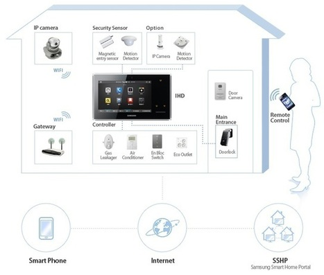 Samsung Digital Life   Videointercom IP   Scoop.it