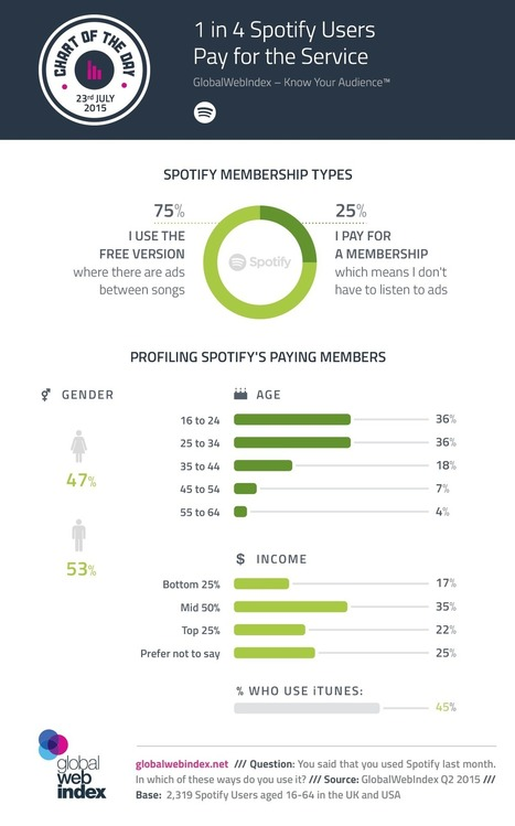 1 in 4 Spotify Users Pay for the Service | E-Music ! | Scoop.it