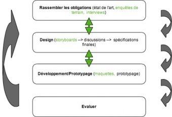 Définissons la conception participative | Kinésithérapie | Scoop.it
