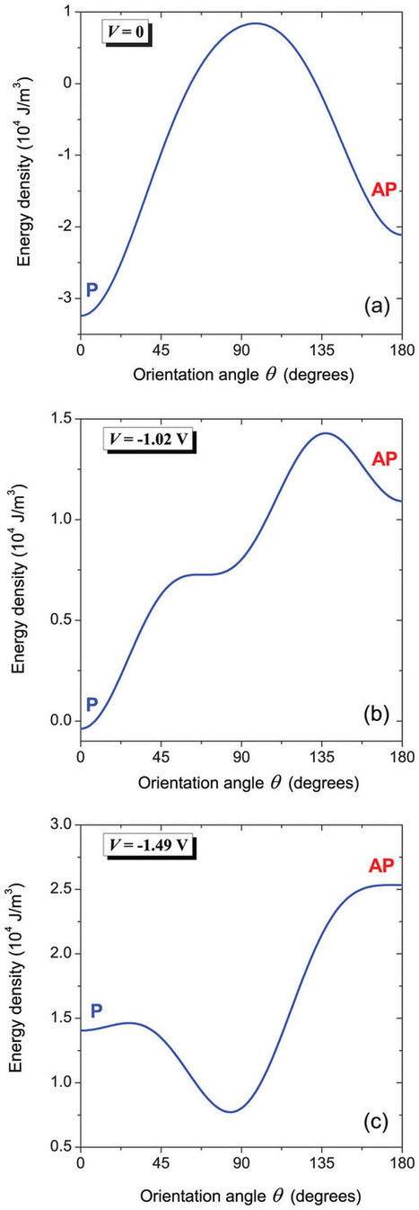 Origin of easy magnetization switching in magnetic tunnel junctions with voltage-controlled interfacial anisotropy : Scientific Reports : Nature Publishing Group   Other World   Scoop.it