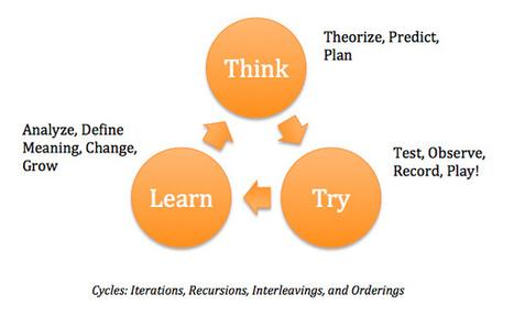 Comment Créer et Améliorer un Processus de Vente Efficace | WebZine E-Commerce &  E-Marketing - Alexandre Kuhn | Scoop.it