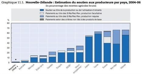 Faut-il supprimer la Politique Agricole Commune ? - Le Taurillon ... | Les exploitations agricoles très capitalistiques | Scoop.it