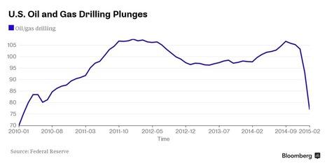 Oil Heads Toward Bear Market as Glut Sends Price to Six-Year Low | EconMatters | Scoop.it