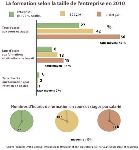60% des petites entreprises ne s'engagent pas ou très peu dans la formation continue | Ressources de la formation | Scoop.it