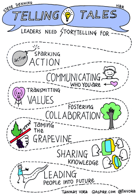 Leadership, Connection and Power of Storytelling | Digital Storytelling | Scoop.it