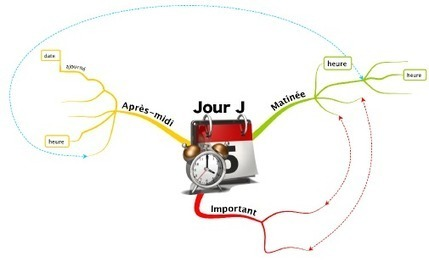 EXEMPLE D'APPLICATIONS - mindmapping-france | Medic'All Maps | Scoop.it