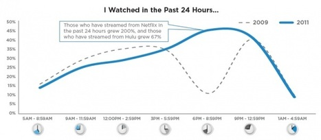 Online video shifts to primetime viewing | TV Everywhere | Scoop.it