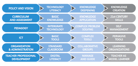 Time to Move to Competency-Based Continuing Professional Development « Educational Technology Debate | The 21st Century | Scoop.it
