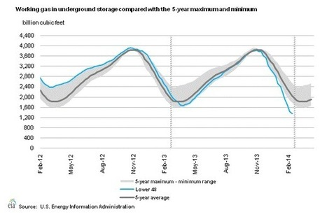 Natural Gas Inventories are Headed Toward Zero | Sustain Our Earth | Scoop.it