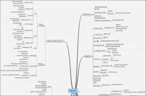 Streamline your research with mind mapping software | François MAGNAN  Formateur Consultant | Scoop.it