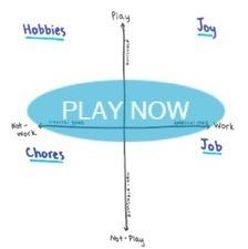 Gamestorming » Blog Archive » Job or Joy | Serious Play | Scoop.it