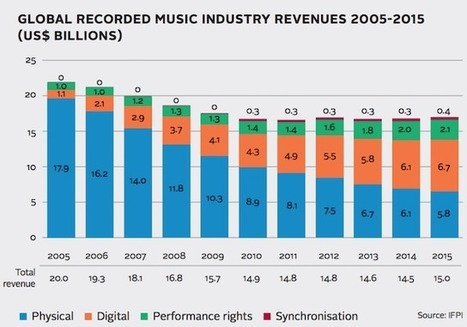 Music consumption explodes worldwide, powered by streaming (IFPI) | E-Music ! | Scoop.it