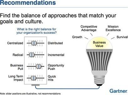 Bonnes pratiques pour la gestion de l'innovation | TRIZ et Innovation | Scoop.it